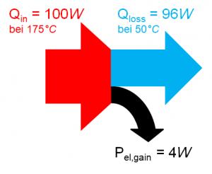 Energiefluss in einem Thermogenerator (TEG)